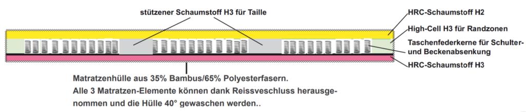 Sofahocker-Faltmatratze Stäfer Stein Innenleben